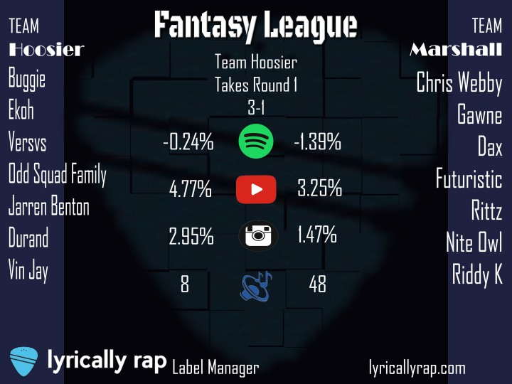 Team Hoosier takes first round of Lyrically Rap's Label Manager Fantasy League